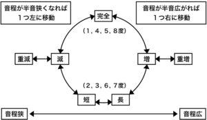 【はじめての楽典】第10章 音程②