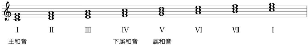 楽典 入門 和音 三和音 長調 主要三和音 副三和音 主和音 下属和音 属和音
