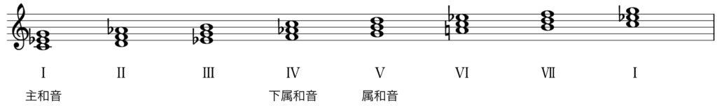 楽典 入門 和音 三和音 短調 主要三和音 副三和音 主和音 下属和音 属和音