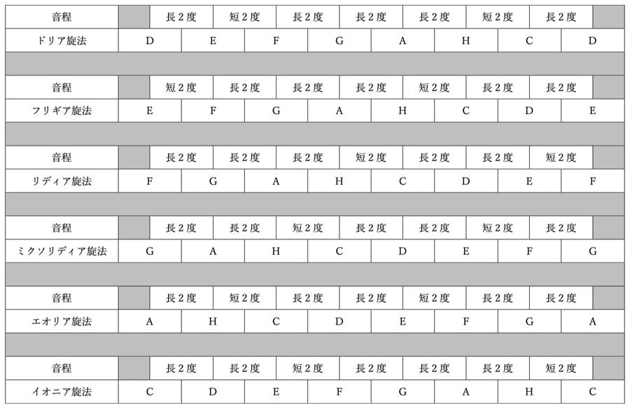 移高 移旋 教会旋法 対位法 音楽理論 ドリア フリギア リディア ミクソリディア エオリア イオニア