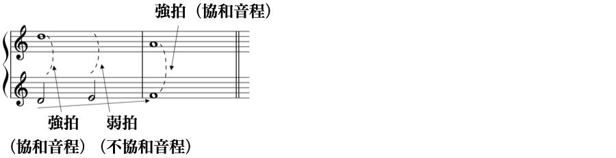 強拍 弱拍 協和音程 不協和音程 1:2 対旋律 定旋律 対位法 音楽理論