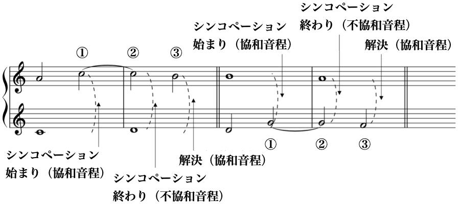シンコペーション 強拍 弱拍 1:2 対旋律 定旋律 対位法 音楽理論