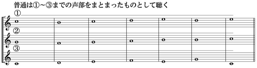 和声 ソプラノ アルト 音程 対位法 音楽理論