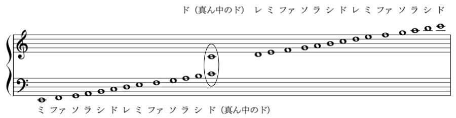 ト音記号 ソプラノ記号 ヘ音記号 バス記号 音の名前 音名 和声法 対位法 音楽理論 音階