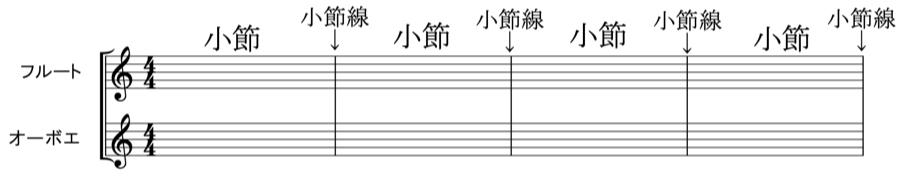 小節 小節線 変化記号 和声法 対位法 音楽理論