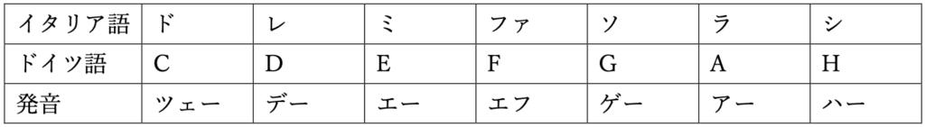音名 ドイツ語 和声法 対位法 楽典 音楽理論