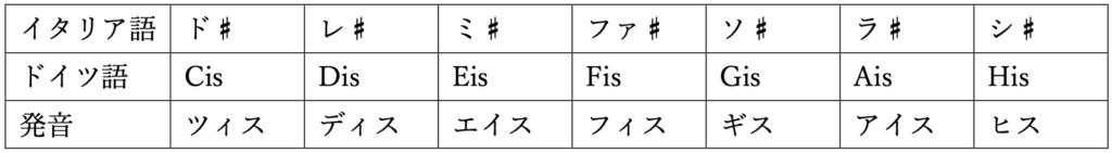 音名 ドイツ語 シャープ 和声法 対位法 楽典 音楽理論