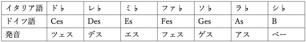 音名 ドイツ語 フラット 和声法 対位法 楽典 音楽理論