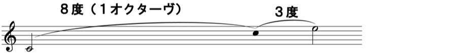 音程 オクターヴ 和声法 対位法 楽典 音楽理論