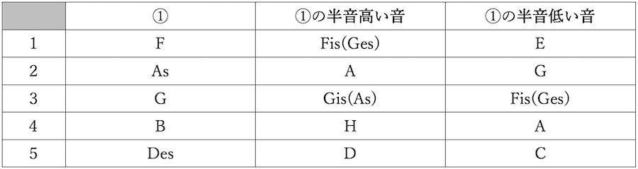 音程 半音 全音 和声法 対位法 楽典 音楽理論