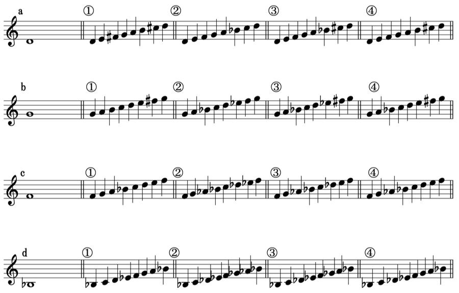 長音階 自然短音階 和声短音階 旋律短音階 楽典 和声法 対位法 音楽理論