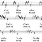 調号 長調 短調 楽典 和声法 対位法 音楽理論