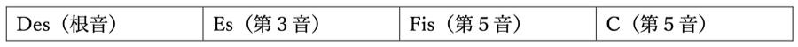 長三和音 短三和音 増三和音 減三和音 三和音 和声法 音楽理論