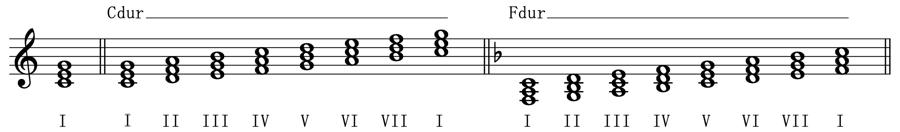 三和音 和声法 音楽理論