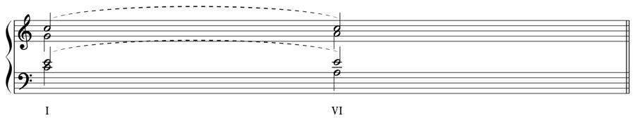 和音 和声法 音楽理論