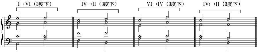 トニカ ドミナンテ サブドミナンテ 和音 和声法 音楽理論