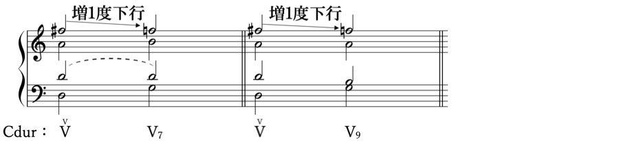 増1度下行 ドッペルドミナンテ 借用和音 準固有和音 属調 属和音 V度のV度 和声法 音楽理論